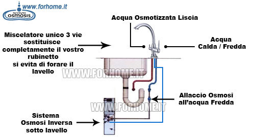 Pre Filtri Per Impianto Ad Osmosi Inversa 1966  2016 Car Release Date