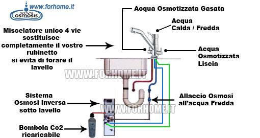 Depuratore acqua ad osmosi inversa diretta per casa 2 - Impianto acqua casa ...