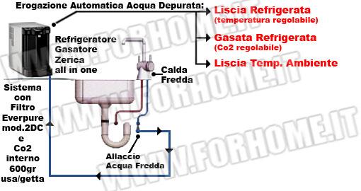 Scelta del depuratore acqua schemi a microfiltrazione - Acqua depurata in casa ...